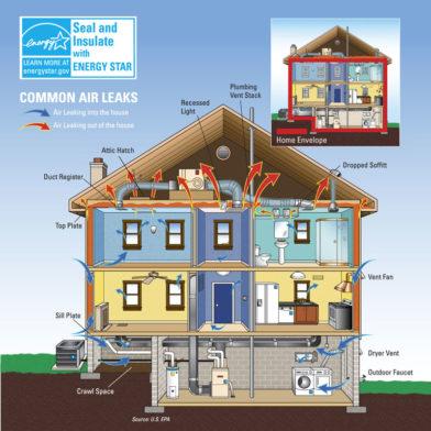 energy star certified homes boise